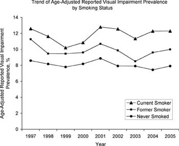 Trend of Age-Adjusted Reported Visual Impairment Prevalence by Smoking Status