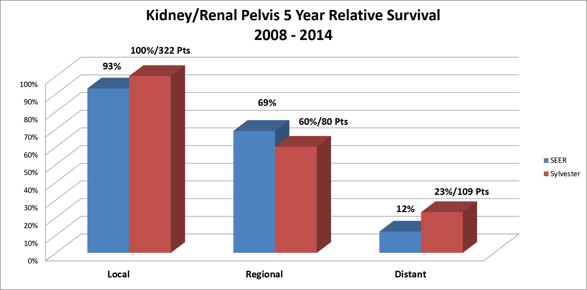 Kidney Renal Pelvis