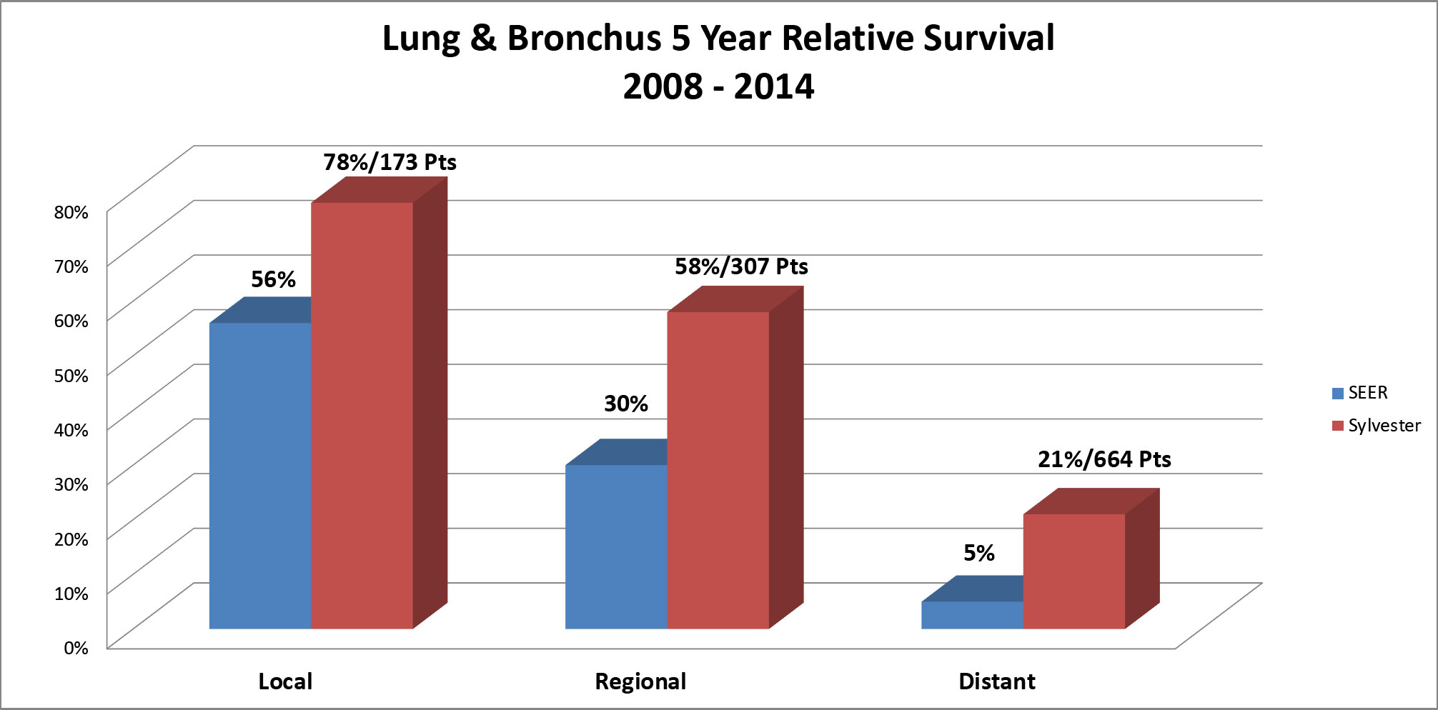 Lung and Bronchus
