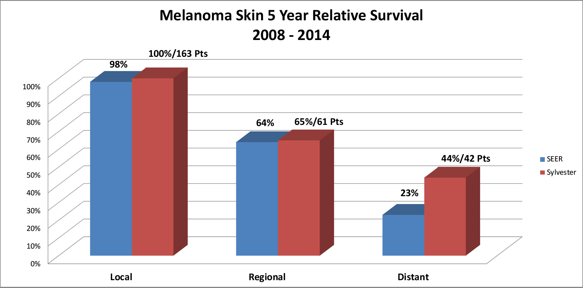 Melanoma Skin