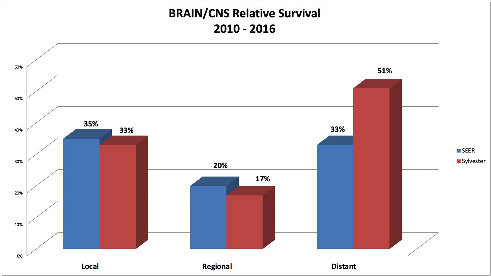 Brain/Central Nervous System