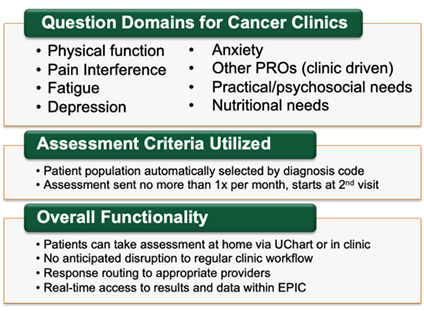 Question Domains for Cancer Clinics graphic